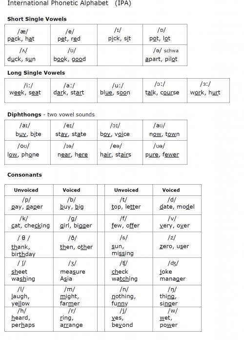 英語の母音一覧