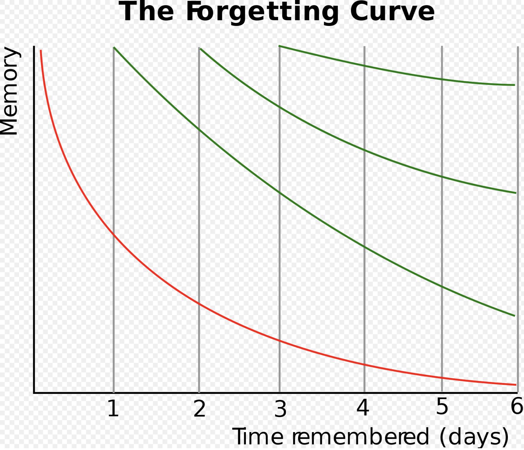 エビングハウス忘却曲線