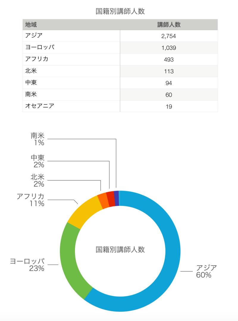 国籍別講師人数グラフです