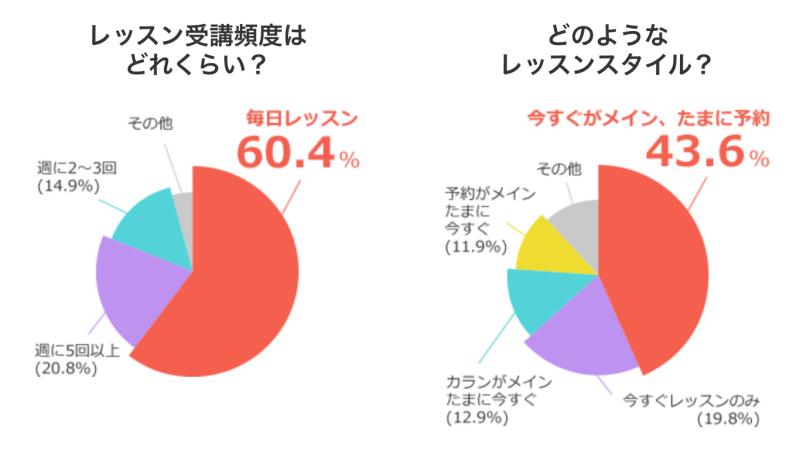 アンケート結果のグラフです