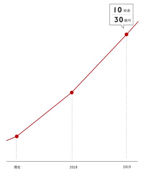 プログリットの急成長